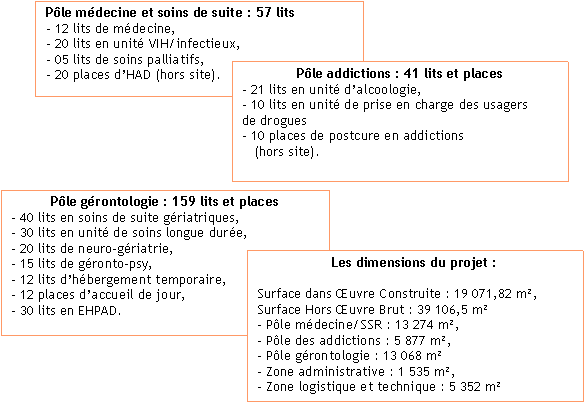 Programme Structurant Pluriannuel d'Extension et de Reconstruction